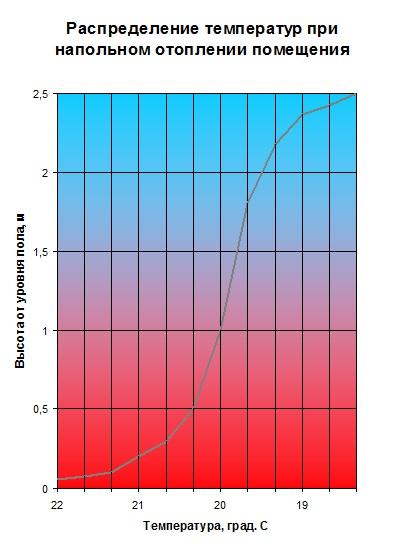 Распределение температур при отоплении водяным теплым полом