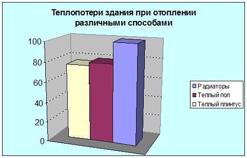 Сравнение эффективности отопления различными способами