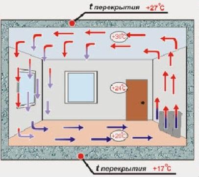 Водяной теплый пол в Челябинске