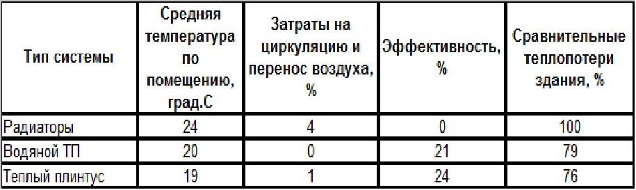 Сравнение эффективности радиаторов теплого пола и теплого плинтуса
